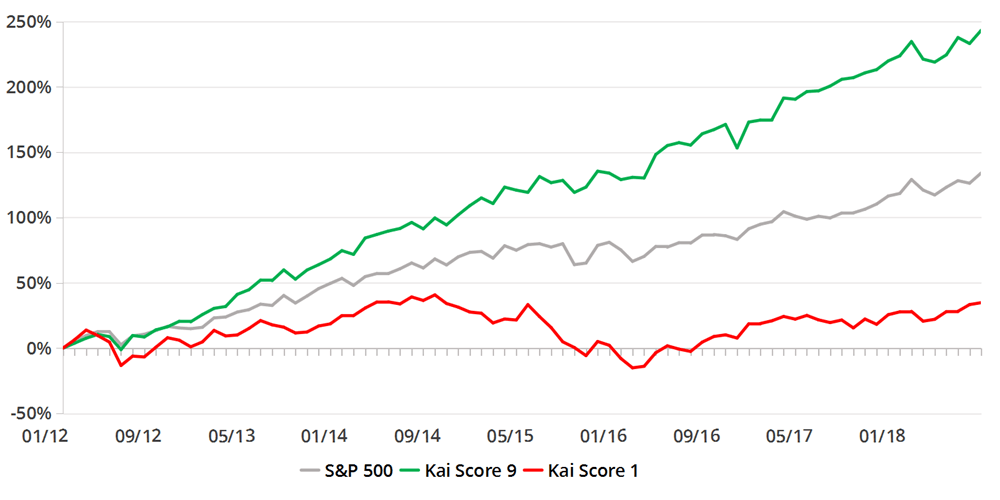 Portfolios Constructed with K Score – US Equities