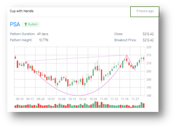 Chart patterns and price forecasts can be delivered and integrated in flexible ways.